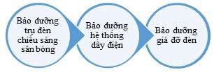 bao-duong-he-thong-chieu-sang